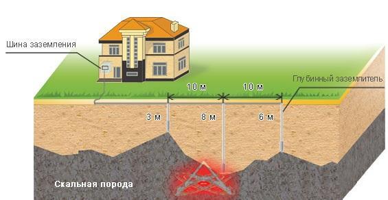 измерение сопротивления растеканию тока заземляющего устройства